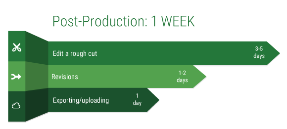 Estimated time for post-production tasks in a business video production