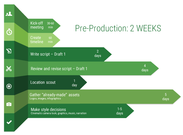 Estimated time for pre-production tasks in a business video production