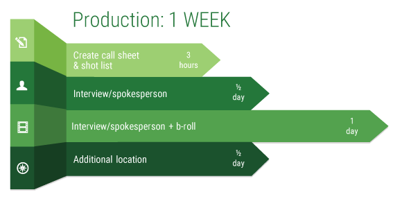 Estimated time for production tasks in a business video production