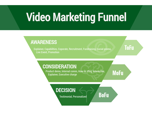 Title Image: Video-Marketing-Funnel-WP