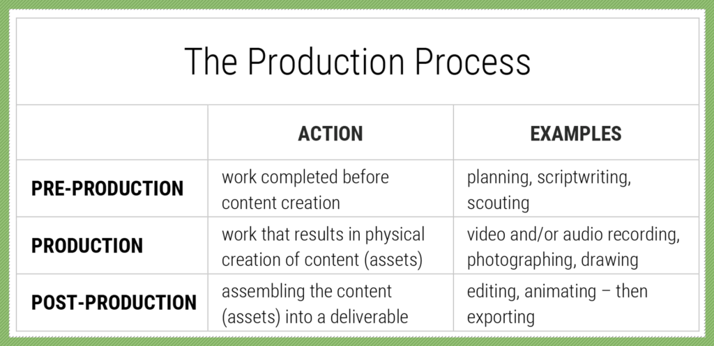 video cost: PRE-PRODUCTION - work completed before content creation; planning, scriptwriting, scouting; PRODUCTION - work that results in physical creation of content (assets), video and/or audio recording, photographing, drawing; POST-PRODUCTION - assembling the content (assets) into a deliverable, editing, animating – then exporting